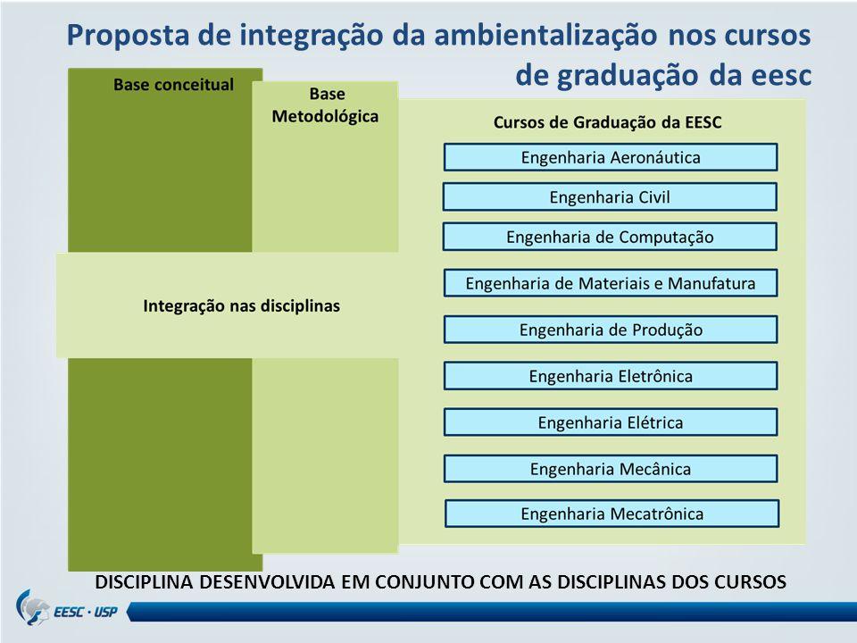 DISCIPLINA DESENVOLVIDA EM CONJUNTO COM AS DISCIPLINAS DOS CURSOS Proposta de integração da ambientalização nos cursos de graduação da eesc