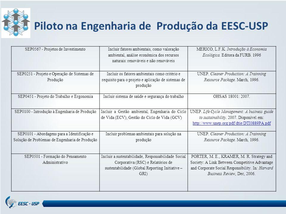 SEP0567 - Projetos de Investimento Incluir fatores ambientais, como valoração ambiental, análise econômica dos recursos naturais: renováveis e não renováveis MERICO, L.F.K.