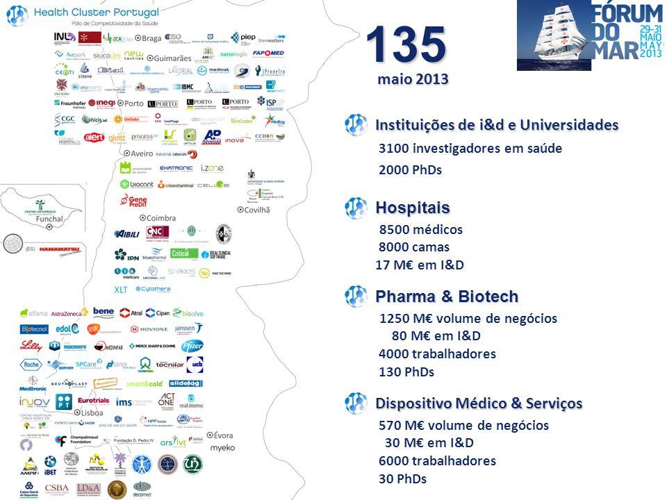Dispositivo Médico & Serviços 570 M€ volume de negócios 30 M€ em I&D 6000 trabalhadores 30 PhDs Instituições de i&d e Universidades 3100 investigadores em saúde 2000 PhDs Hospitais 8500 médicos 8000 camas 17 M€ em I&D Pharma & Biotech 1250 M€ volume de negócios 80 M€ em I&D 4000 trabalhadores 130 PhDs 135 maio 2013