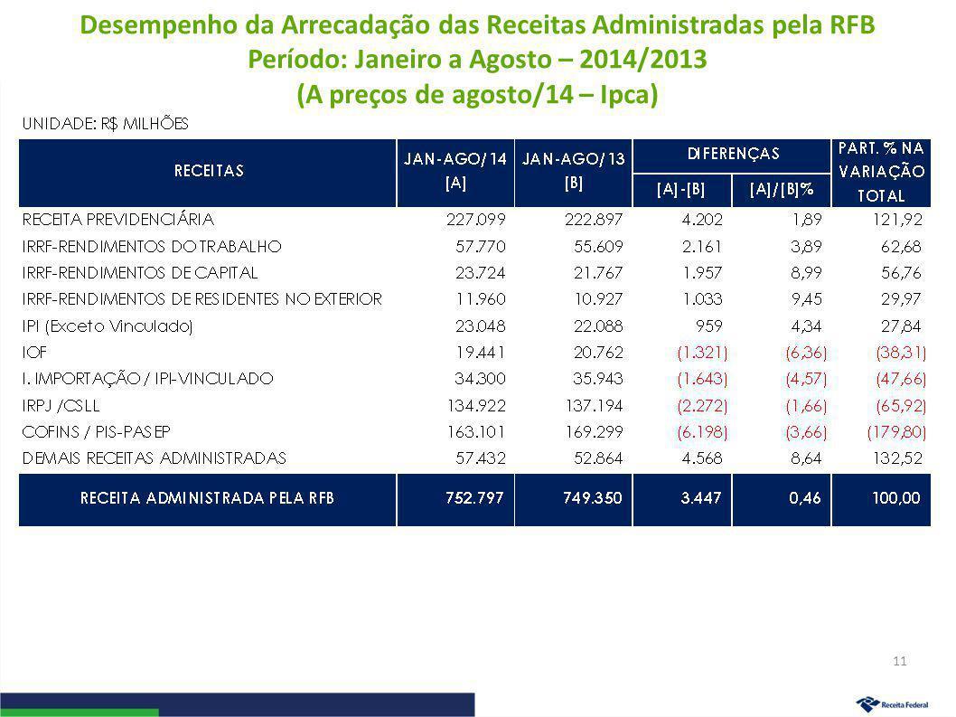 Desempenho da Arrecadação das Receitas Administradas pela RFB Período: Janeiro a Agosto – 2014/2013 (A preços de agosto/14 – Ipca) 11