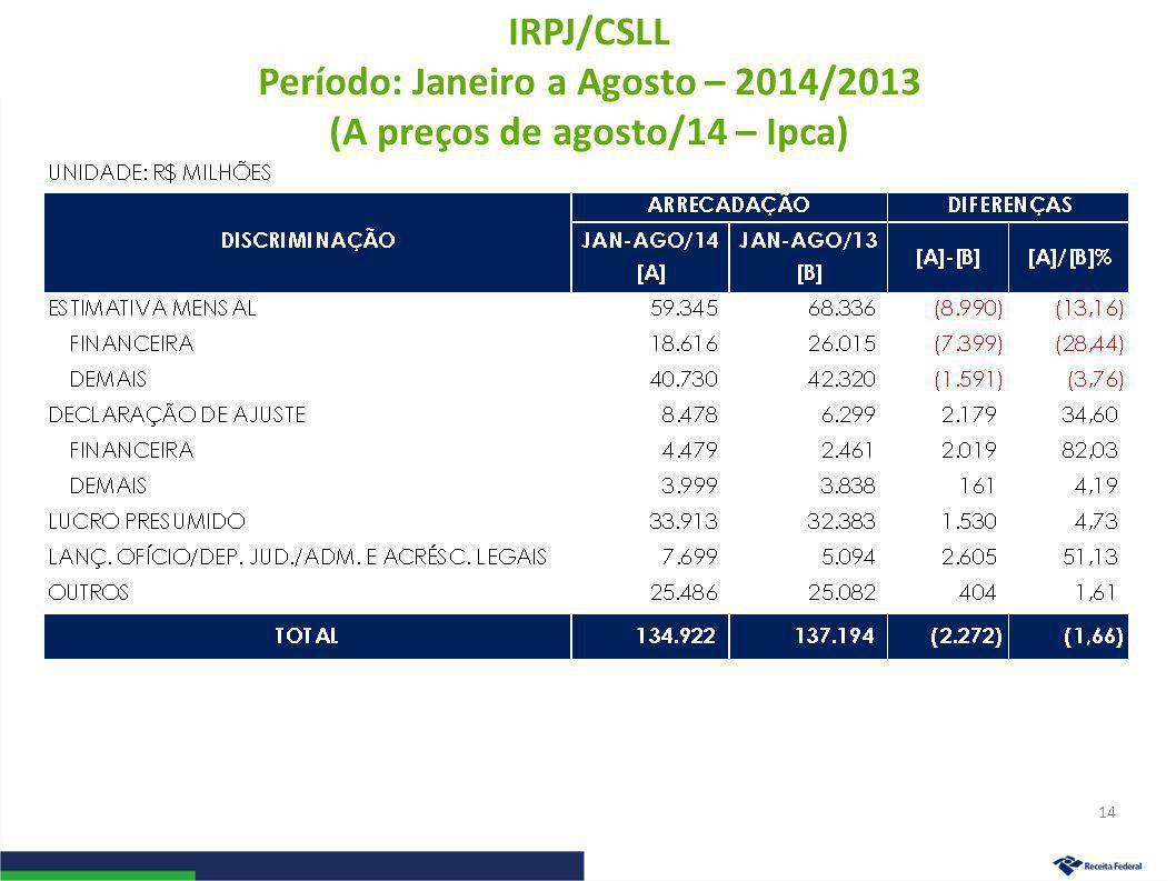IRPJ/CSLL Período: Janeiro a Agosto – 2014/2013 (A preços de agosto/14 – Ipca) 14
