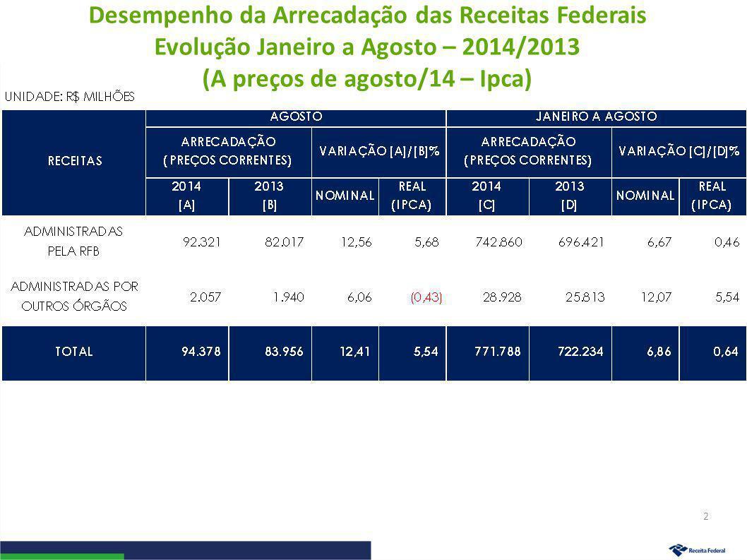 Desempenho da Arrecadação das Receitas Federais Evolução Janeiro a Agosto – 2014/2013 (A preços de agosto/14 – Ipca) 2