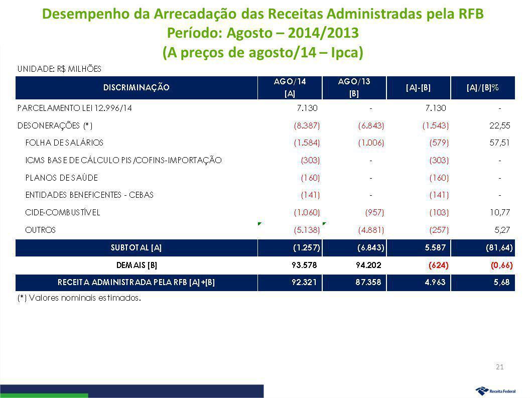 Desempenho da Arrecadação das Receitas Administradas pela RFB Período: Agosto – 2014/2013 (A preços de agosto/14 – Ipca) 21
