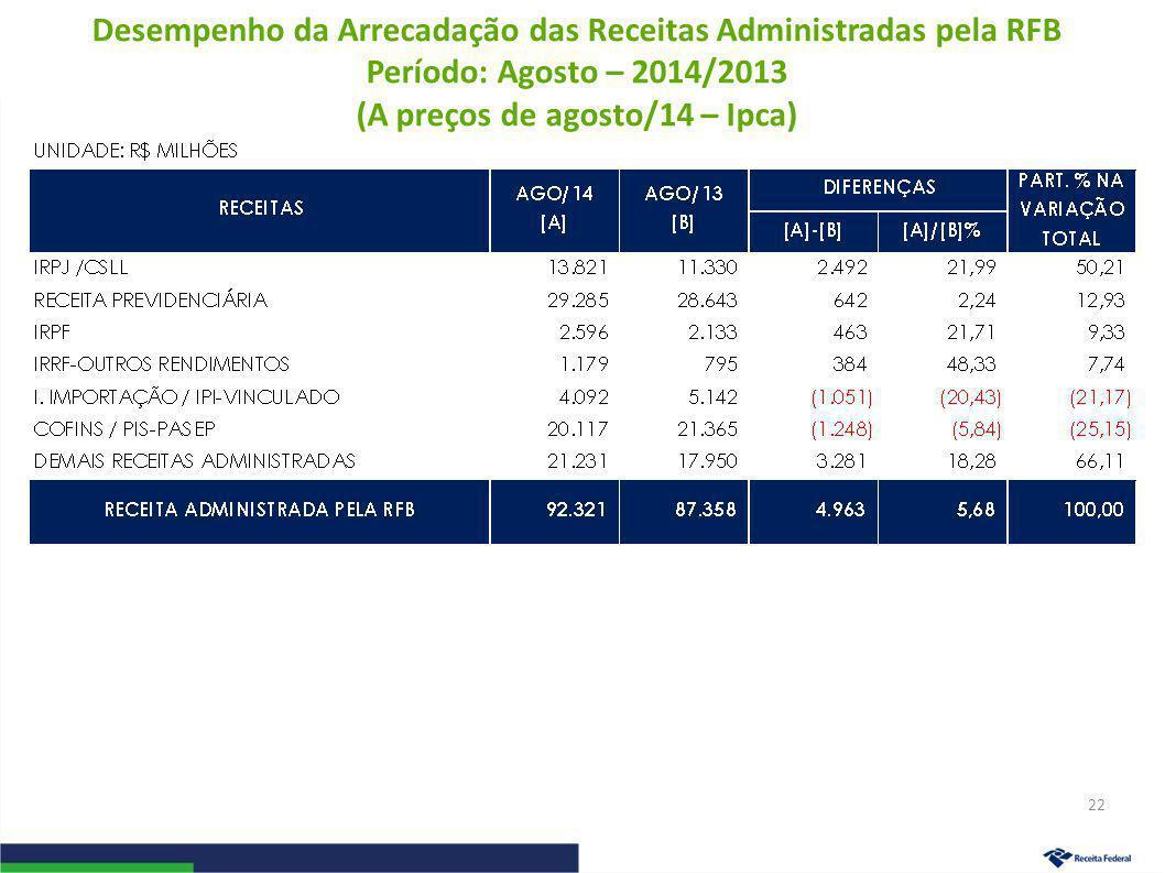 Desempenho da Arrecadação das Receitas Administradas pela RFB Período: Agosto – 2014/2013 (A preços de agosto/14 – Ipca) 22