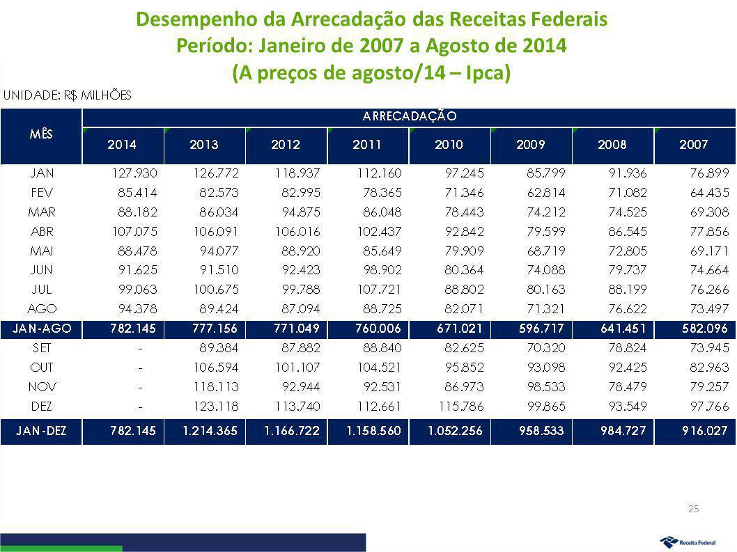 Desempenho da Arrecadação das Receitas Federais Período: Janeiro de 2007 a Agosto de 2014 (A preços de agosto/14 – Ipca) 25