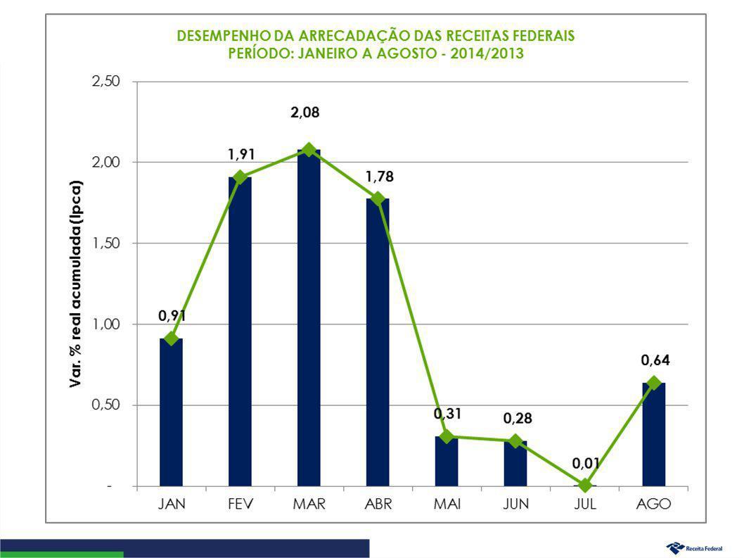 Desempenho da Arrecadação das Receitas Administradas pela RFB Evolução Janeiro a Agosto – 2014/2013 5