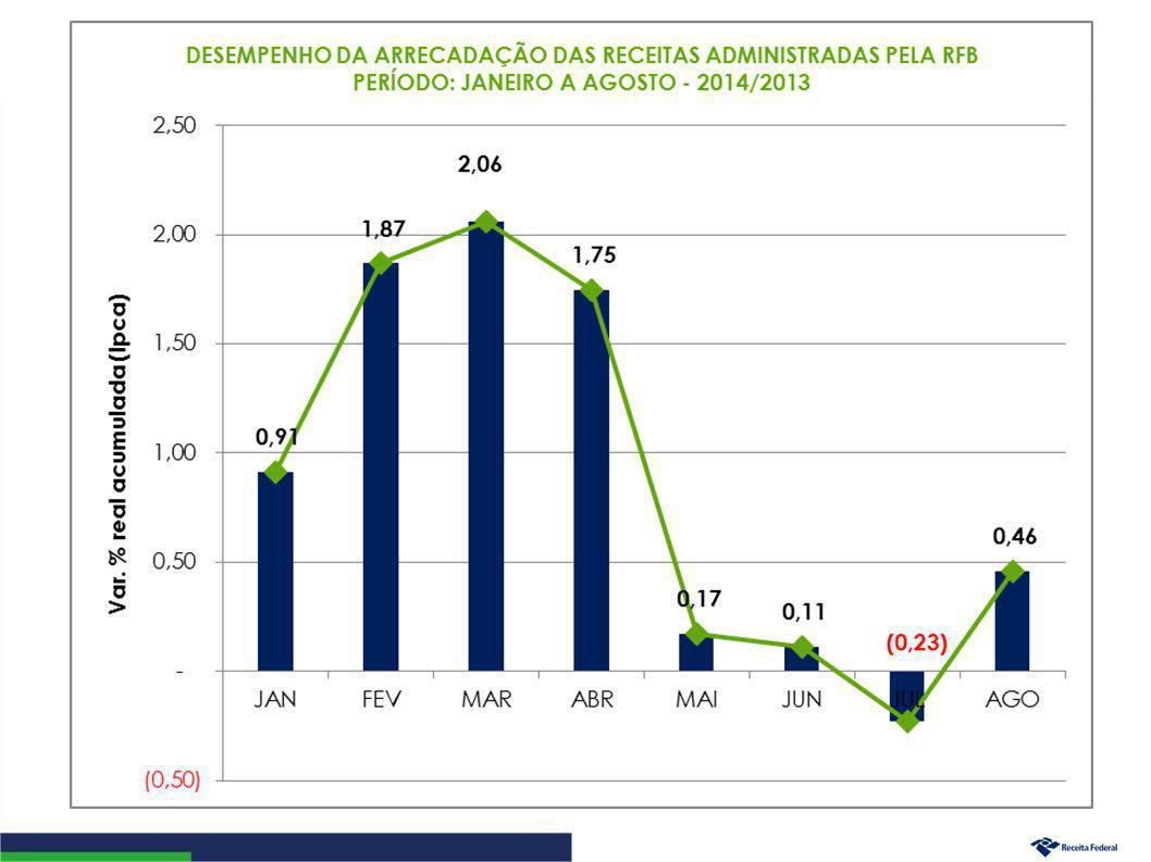 Arrecadação da Receita Administrada pela RFB (Exceto Previdenciária) Período: Janeiro a Agosto – 2014/2013 (A preços de agosto/14 – Ipca) 17