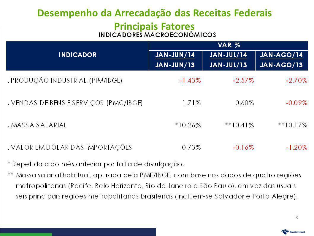 Desempenho da Arrecadação das Receitas Administradas pela RFB Período: Janeiro a Agosto – 2014/2013 (A preços de agosto/14 – Ipca) 9