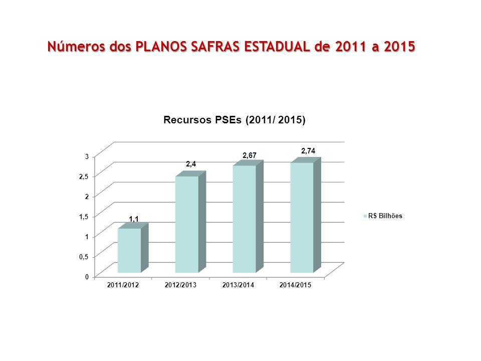 Números dos PLANOS SAFRAS ESTADUAL de 2011 a 2015