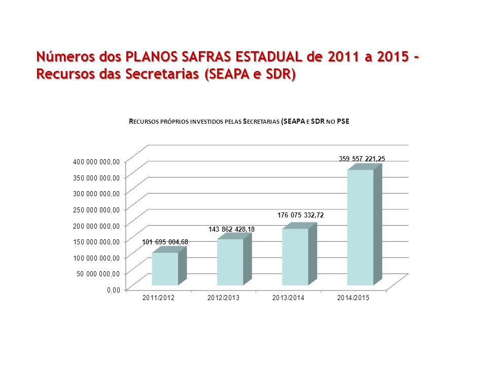 Números dos PLANOS SAFRAS ESTADUAL de 2011 a 2015 – Recursos das Secretarias (SEAPA e SDR)