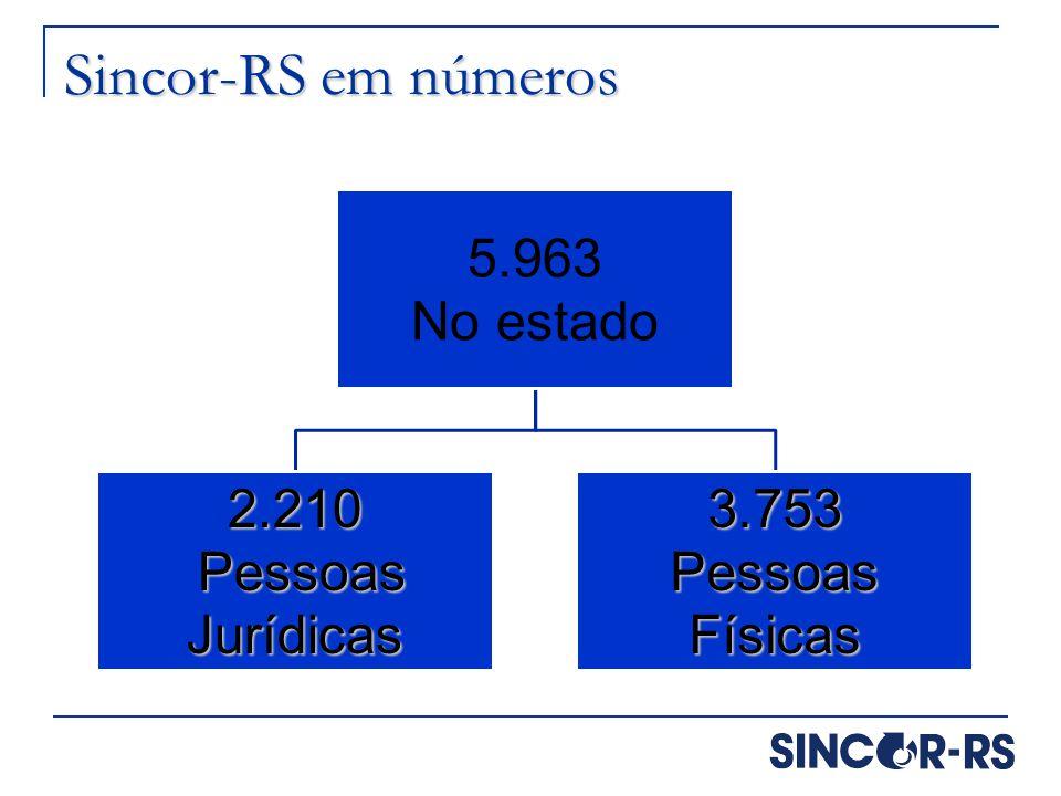Sincor-RS em números 5.963 No estado 2.210 Pessoas Jurídicas Pessoas Jurídicas3.753 Pessoas Físicas
