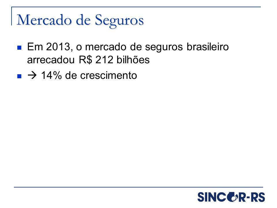 Mercado de Seguros Em 2013, o mercado de seguros brasileiro arrecadou R$ 212 bilhões  14% de crescimento