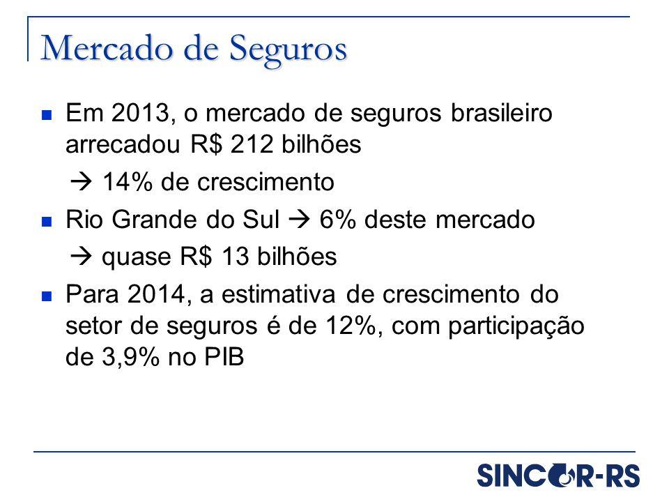 Mercado de Seguros Em 2013, o mercado de seguros brasileiro arrecadou R$ 212 bilhões  14% de crescimento Rio Grande do Sul  6% deste mercado  quase