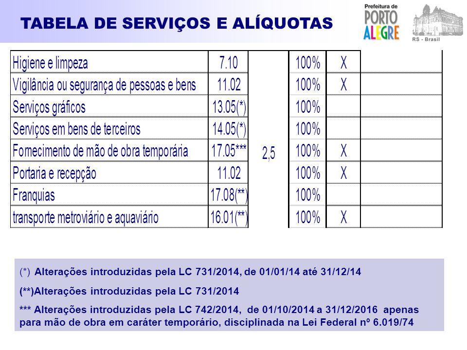 TABELA DE SERVIÇOS E ALÍQUOTAS (*) Alterações introduzidas pela LC 731/2014, de 01/01/14 até 31/12/14 (**)Alterações introduzidas pela LC 731/2014 ***