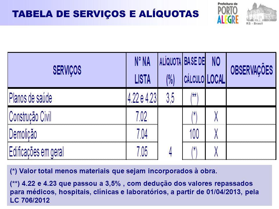 (*) Valor total menos materiais que sejam incorporados à obra. (**) 4.22 e 4.23 que passou a 3,5%, com dedução dos valores repassados para médicos, ho