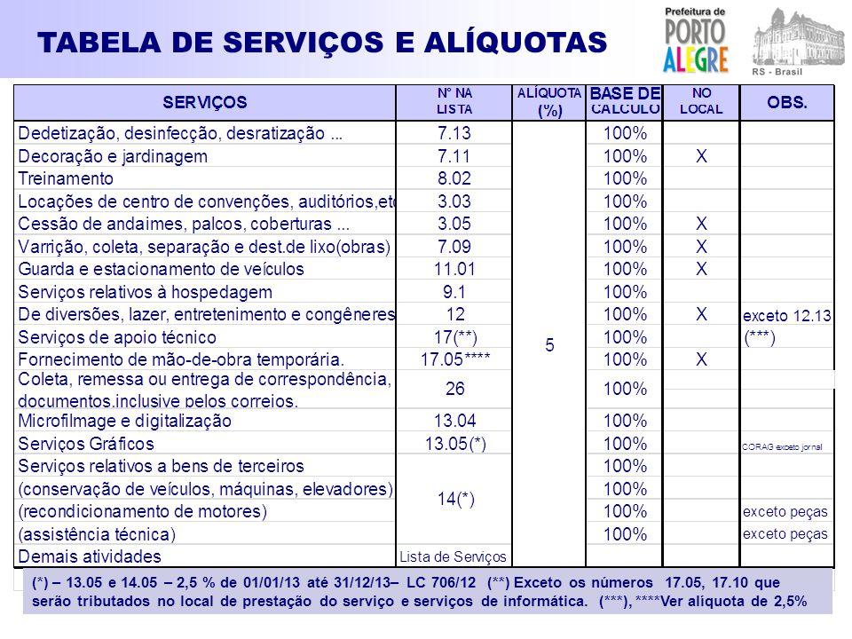 TABELA DE SERVIÇOS E ALÍQUOTAS (*) – 13.05 e 14.05 – 2,5 % de 01/01/13 até 31/12/13– LC 706/12 (**) Exceto os números 17.05, 17.10 que serão tributado