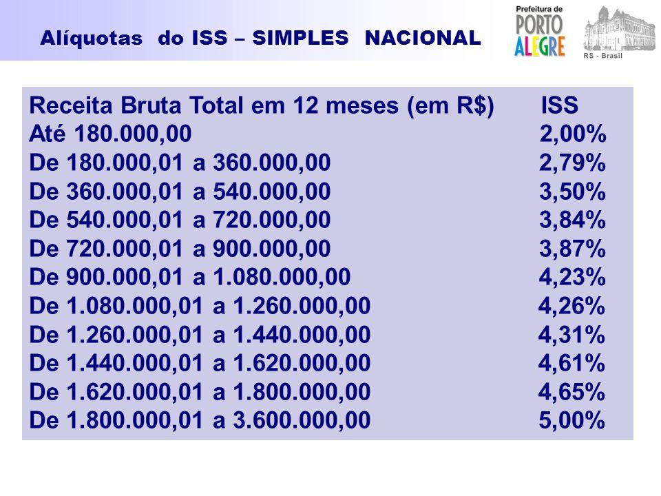 Receita Bruta Total em 12 meses (em R$) ISS Até 180.000,00 2,00% De 180.000,01 a 360.000,00 2,79% De 360.000,01 a 540.000,00 3,50% De 540.000,01 a 720