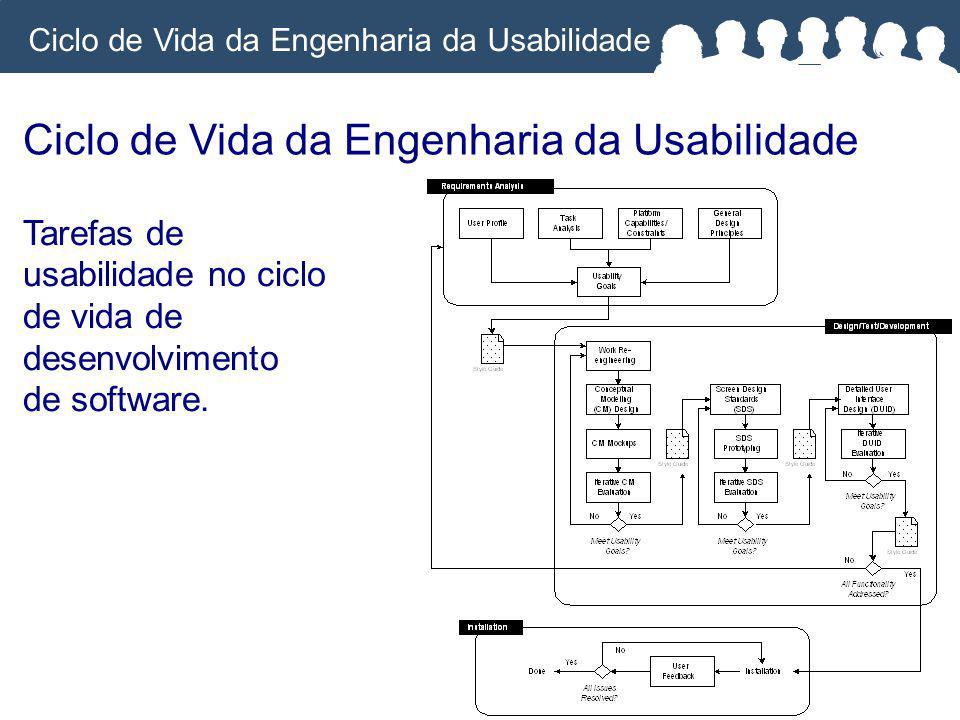 Ciclo de Vida da Engenharia da Usabilidade Tarefas de usabilidade no ciclo de vida de desenvolvimento de software.