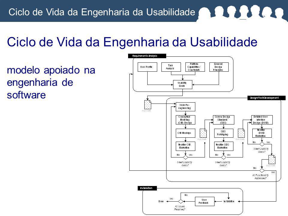 modelo apoiado na engenharia de software Ciclo de Vida da Engenharia da Usabilidade