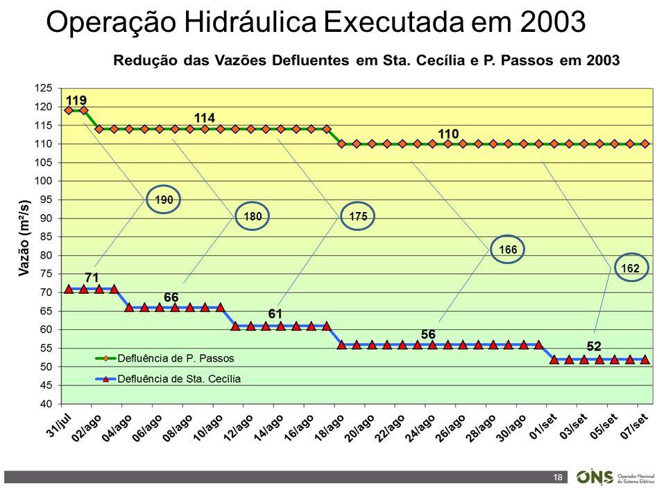 18 Operação Hidráulica Executada em 2003 190 180175 166 162