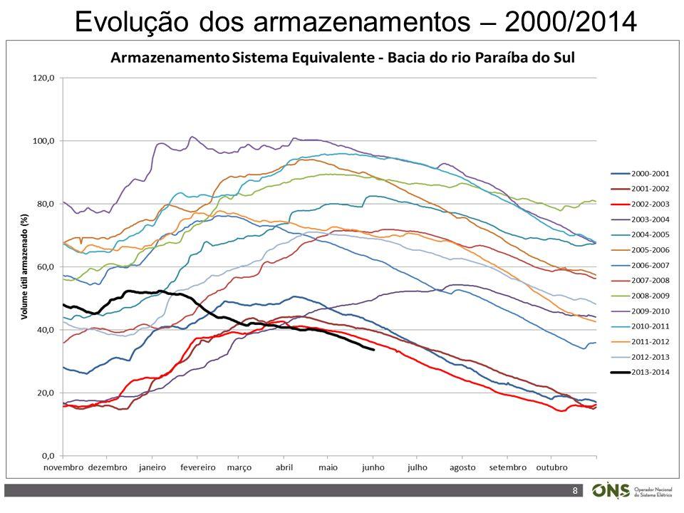 8 Evolução dos armazenamentos – 2000/2014
