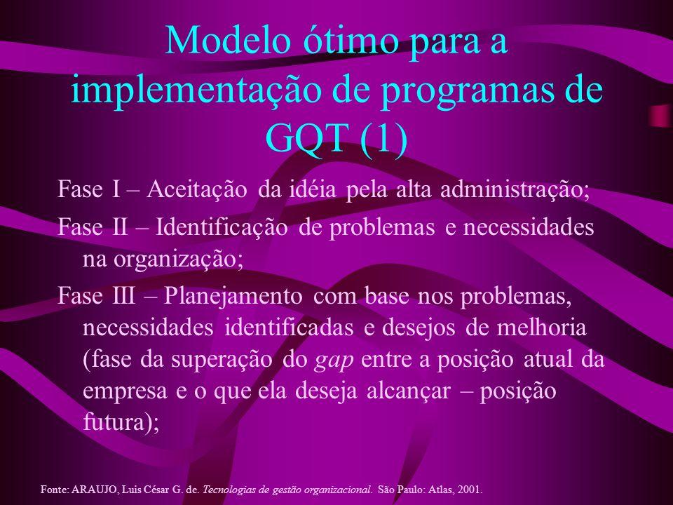 Modelo ótimo para a implementação de programas de GQT (1) Fase I – Aceitação da idéia pela alta administração; Fase II – Identificação de problemas e