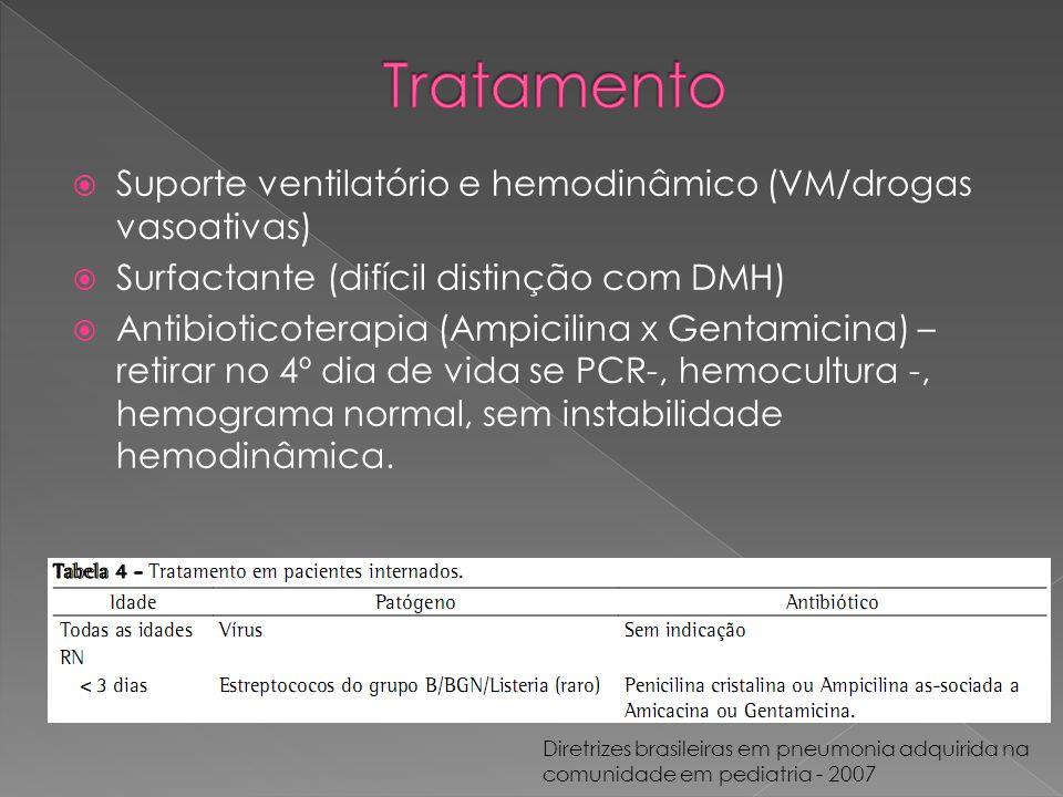  Suporte ventilatório e hemodinâmico (VM/drogas vasoativas)  Surfactante (difícil distinção com DMH)  Antibioticoterapia (Ampicilina x Gentamicina)