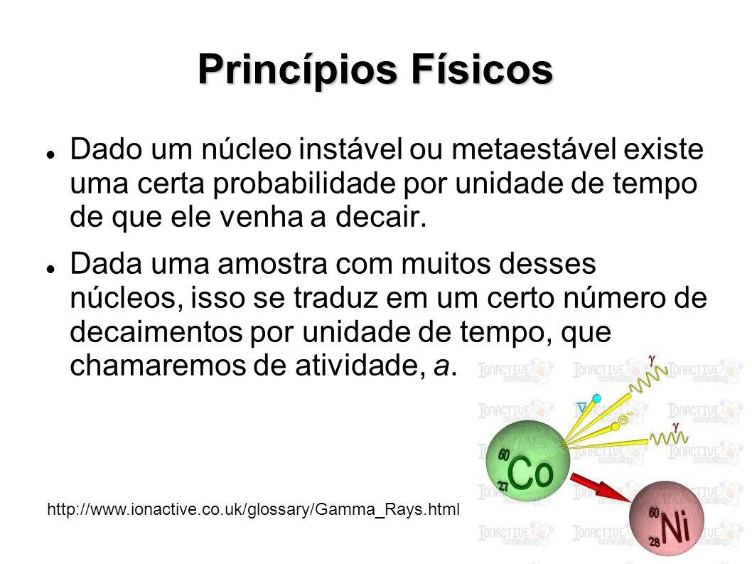 Princípios Físicos Dado um núcleo instável ou metaestável existe uma certa probabilidade por unidade de tempo de que ele venha a decair. Dada uma amos