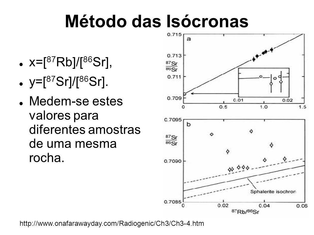 Método das Isócronas x=[ 87 Rb]/[ 86 Sr], y=[ 87 Sr]/[ 86 Sr]. Medem-se estes valores para diferentes amostras de uma mesma rocha. http://www.onafaraw