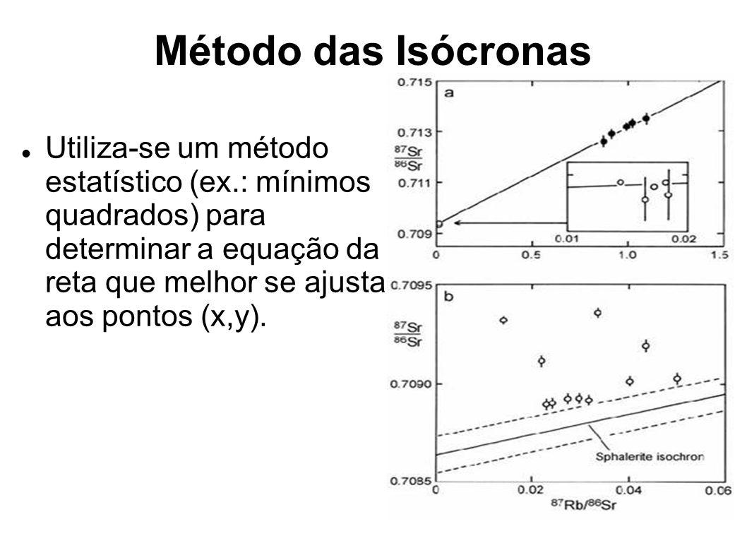 Método das Isócronas Utiliza-se um método estatístico (ex.: mínimos quadrados) para determinar a equação da reta que melhor se ajusta aos pontos (x,y)