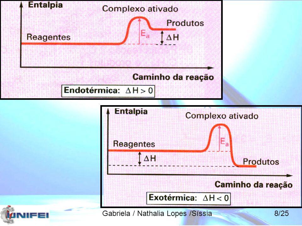 Velocidade de reações Velocidade instantânea v = [ X ]/Δt (unidade = mol/L.s) Velocidade média v m = Δ[ X ] Δt Gabriela / Nathalia Lopes /Síssia9/25