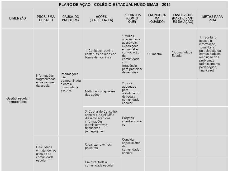 PLANO DE AÇÃO - COLÉGIO ESTADUAL HUGO SIMAS - 2014 DIMENSÃO PROBLEMA/ DESAFIO CAUSA DO PROBLEMA AÇÕES (O QUE FAZER) RECURSOS (COM O QUE) CRONOGRA MA (