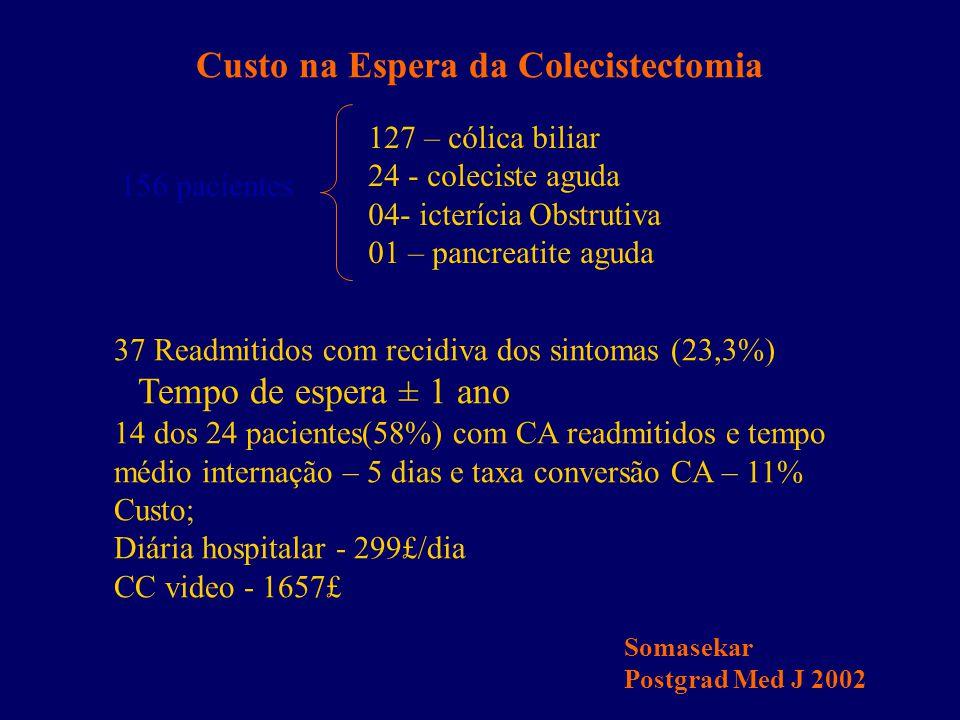 Custo na Espera da Colecistectomia 156 pacientes 127 – cólica biliar 24 - coleciste aguda 04- icterícia Obstrutiva 01 – pancreatite aguda 37 Readmitid