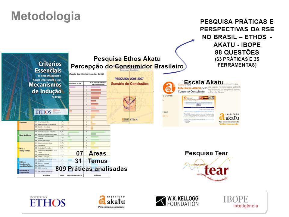 Metodologia 07 Áreas 31 Temas 809 Práticas analisadas Pesquisa Tear Escala Akatu Pesquisa Ethos Akatu Percepção do Consumidor Brasileiro PESQUISA PRÁT