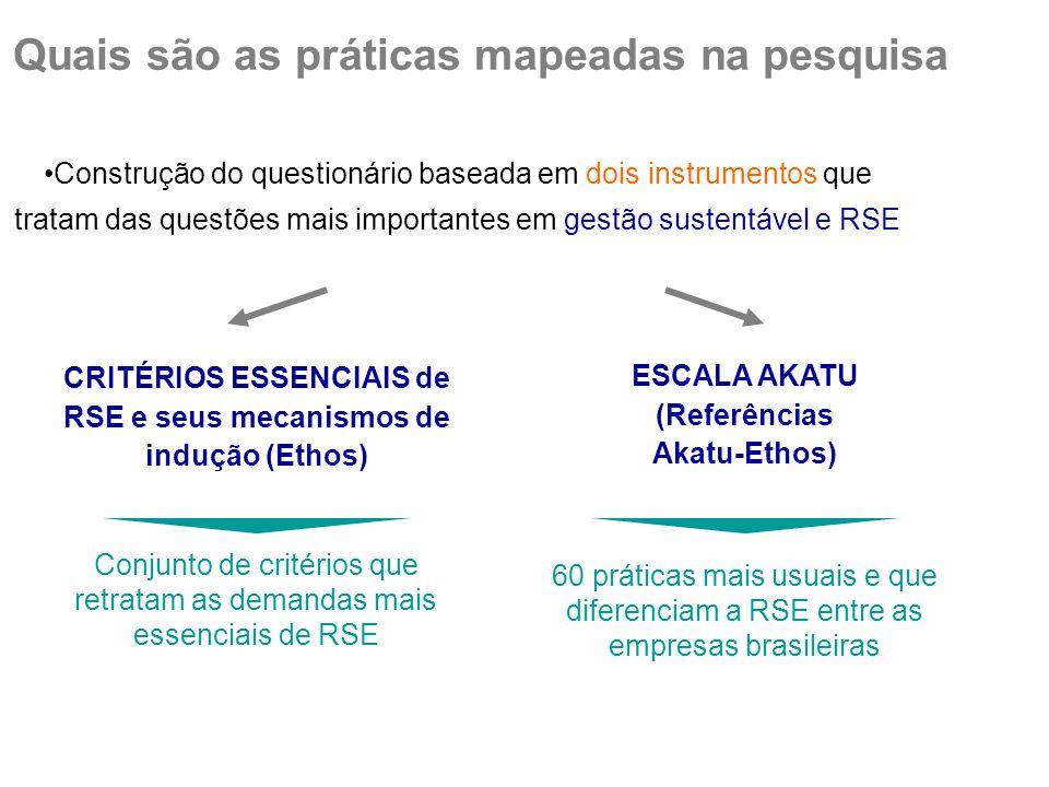 Quais são as práticas mapeadas na pesquisa Construção do questionário baseada em dois instrumentos que tratam das questões mais importantes em gestão sustentável e RSE CRITÉRIOS ESSENCIAIS de RSE e seus mecanismos de indução (Ethos) ESCALA AKATU (Referências Akatu-Ethos) 60 práticas mais usuais e que diferenciam a RSE entre as empresas brasileiras Conjunto de critérios que retratam as demandas mais essenciais de RSE