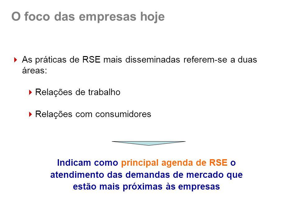 O foco das empresas hoje  As práticas de RSE mais disseminadas referem-se a duas áreas:  Relações de trabalho  Relações com consumidores Indicam como principal agenda de RSE o atendimento das demandas de mercado que estão mais próximas às empresas