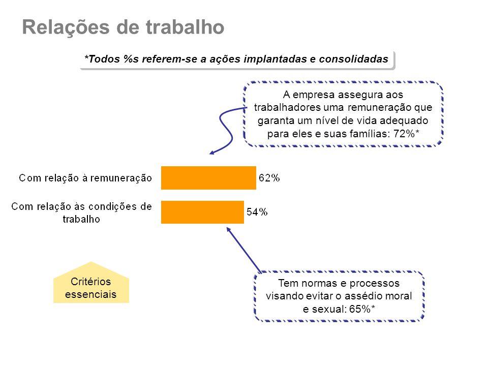 Relações de trabalho *Todos %s referem-se a ações implantadas e consolidadas A empresa assegura aos trabalhadores uma remuneração que garanta um nível