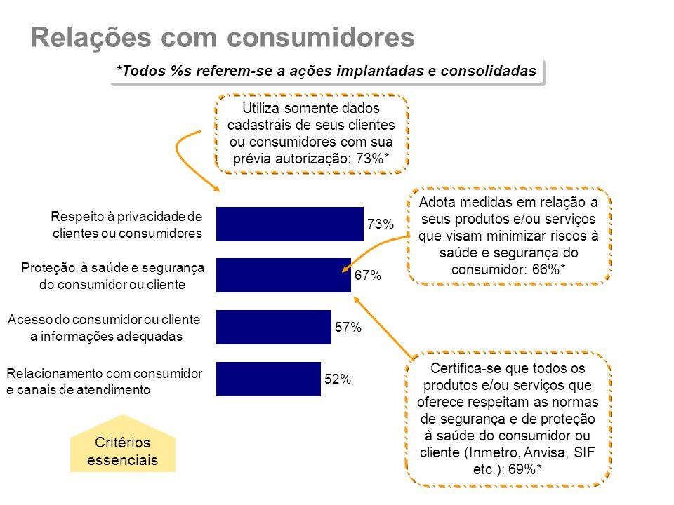 Relações com consumidores *Todos %s referem-se a ações implantadas e consolidadas Critérios essenciais Certifica-se que todos os produtos e/ou serviço