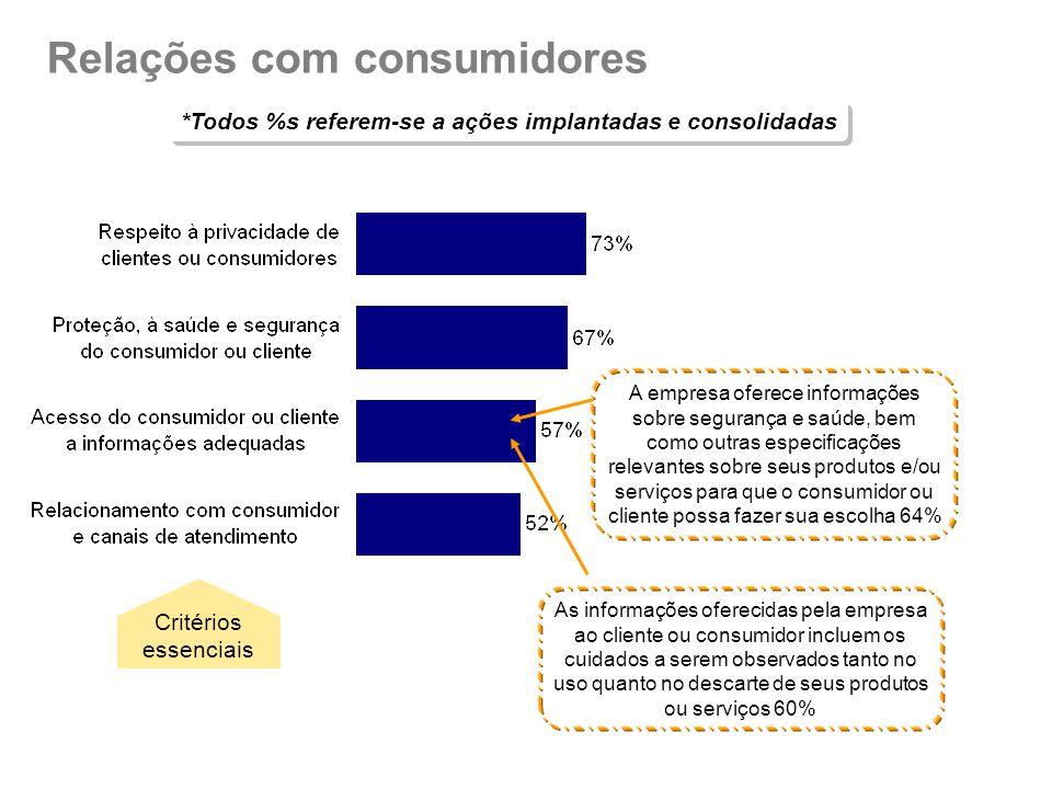 Relações com consumidores *Todos %s referem-se a ações implantadas e consolidadas Critérios essenciais A empresa oferece informações sobre segurança e