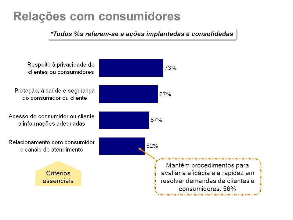 Relações com consumidores *Todos %s referem-se a ações implantadas e consolidadas Critérios essenciais Mantém procedimentos para avaliar a eficácia e a rapidez em resolver demandas de clientes e consumidores: 56%