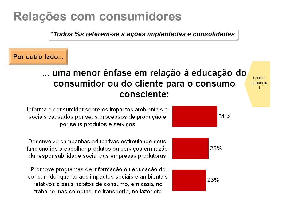 Relações com consumidores *Todos %s referem-se a ações implantadas e consolidadas... uma menor ênfase em relação à educação do consumidor ou do client