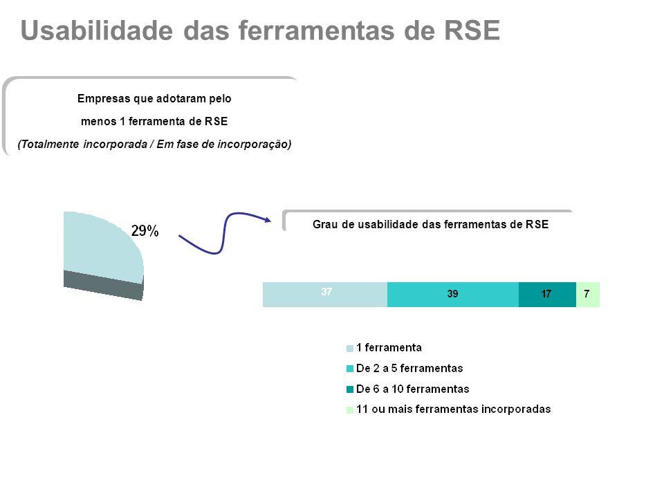 Usabilidade das ferramentas de RSE Empresas que adotaram pelo menos 1 ferramenta de RSE (Totalmente incorporada / Em fase de incorporação) Empresas que adotaram pelo menos 1 ferramenta de RSE (Totalmente incorporada / Em fase de incorporação) Grau de usabilidade das ferramentas de RSE