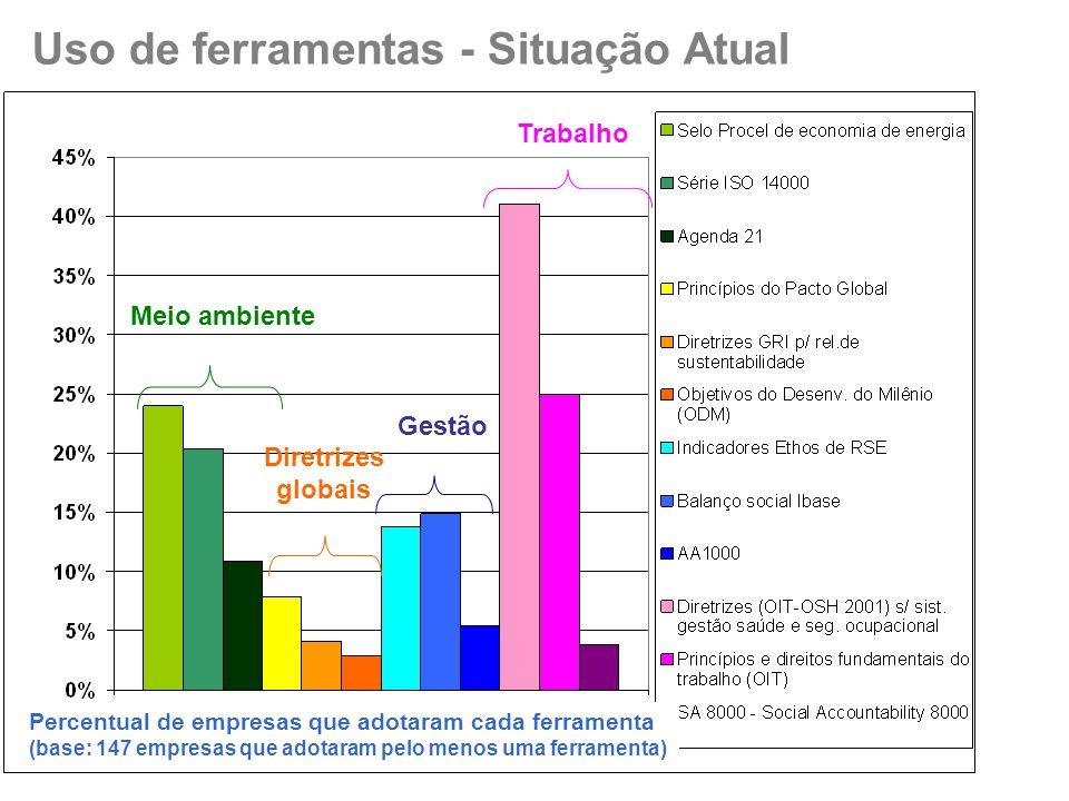 Uso de ferramentas - Situação Atual Percentual de empresas que adotaram cada ferramenta (base: 147 empresas que adotaram pelo menos uma ferramenta) Meio ambiente Diretrizes globais Gestão Trabalho