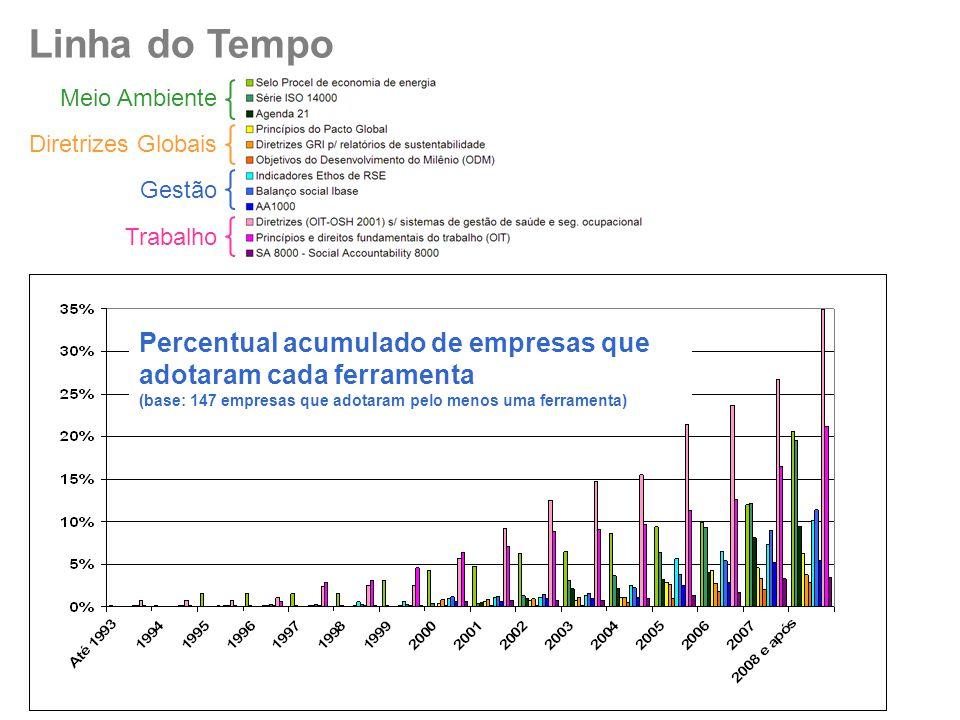 Linha do Tempo Meio Ambiente Diretrizes Globais Gestão Trabalho Percentual acumulado de empresas que adotaram cada ferramenta (base: 147 empresas que