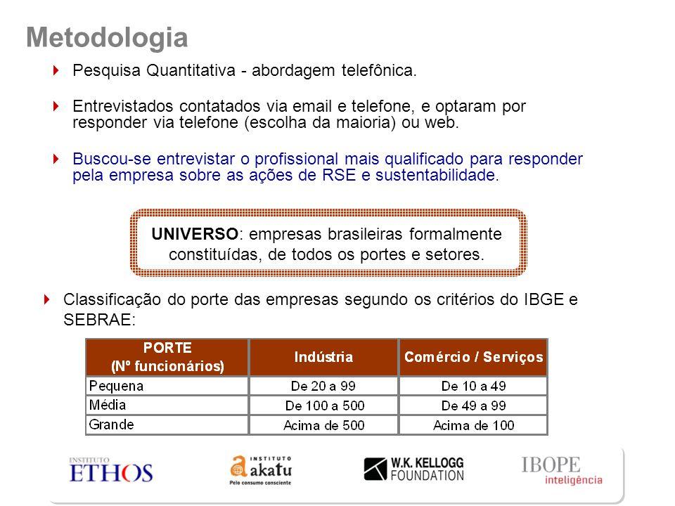 Metodologia UNIVERSO: empresas brasileiras formalmente constituídas, de todos os portes e setores.  Pesquisa Quantitativa - abordagem telefônica.  E
