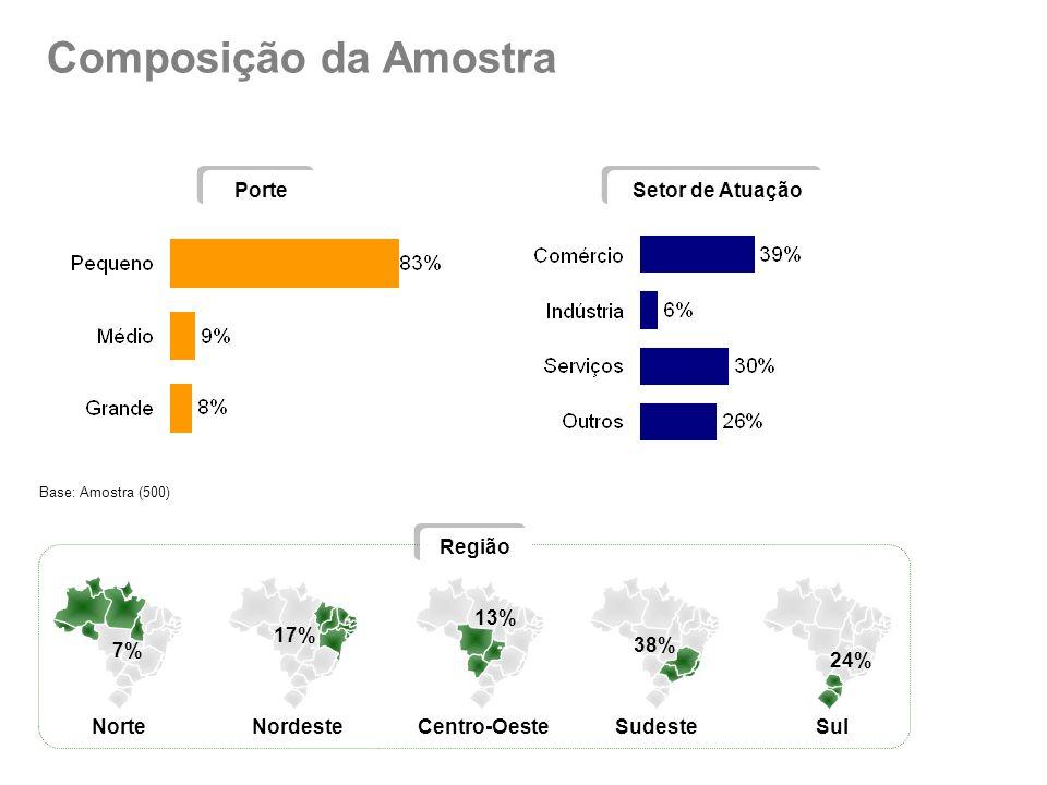 Composição da Amostra Base: Amostra (500) Porte Setor de Atuação Região NorteNordesteCentro-OesteSudesteSul 7% 17% 13% 38% 24%