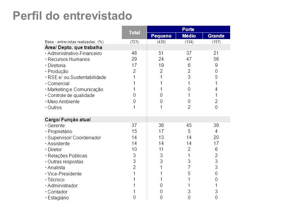 Total Porte PequenoMédioGrande Base - entrevistas realizadas: (%)(721)(430)(134)(157) Área/ Depto. que trabalha Administrativo-Financeiro48513721 Recu