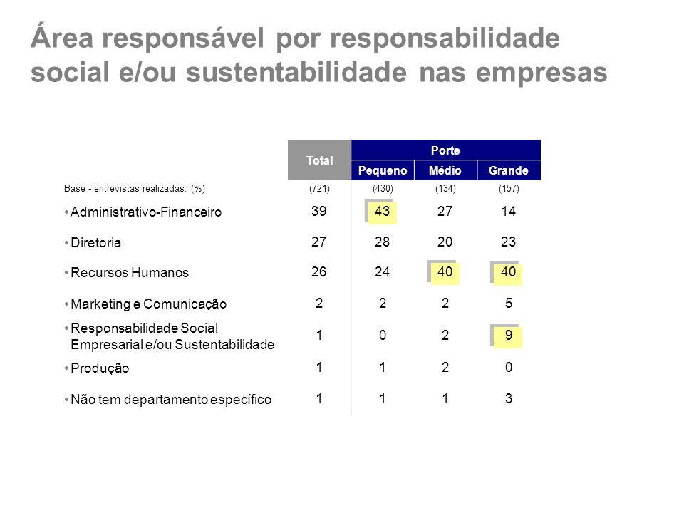 Área responsável por responsabilidade social e/ou sustentabilidade nas empresas Total Porte PequenoMédioGrande Base - entrevistas realizadas: (%)(721)