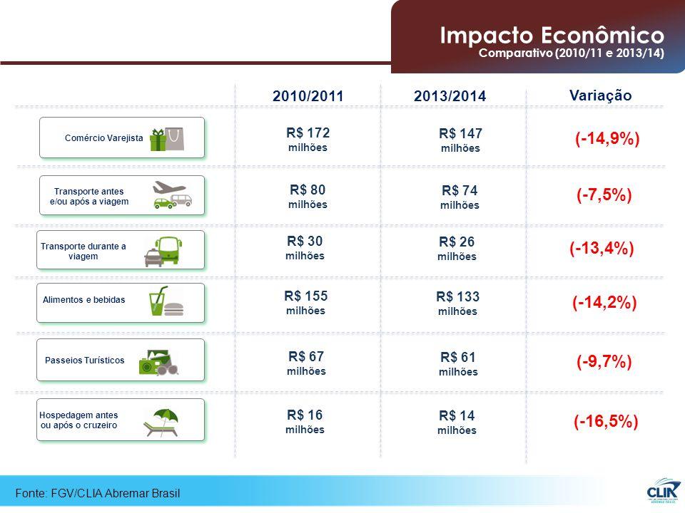 Fonte: FGV/CLIA Abremar Brasil (-7,5%) Transporte antes e/ou após a viagem Passeios Turísticos (-9,7%) Alimentos e bebidas (-14,2%) (-13,4%) Transporte durante a viagem (-16,5%) Hospedagem antes ou após o cruzeiro Comércio Varejista (-14,9%) R$ 172 milhões R$ 80 milhões R$ 30 milhões R$ 155 milhões R$ 67 milhões R$ 16 milhões 2010/20112013/2014 Variação R$ 147 milhões R$ 74 milhões R$ 26 milhões R$ 133 milhões R$ 61 milhões R$ 14 milhões Impacto Econômico Comparativo (2010/11 e 2013/14)