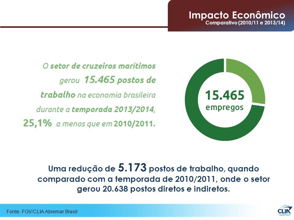 Fonte: FGV/CLIA Abremar Brasil Uma redução de 5.173 postos de trabalho, quando comparado com a temporada de 2010/2011, onde o setor gerou 20.638 postos diretos e indiretos.